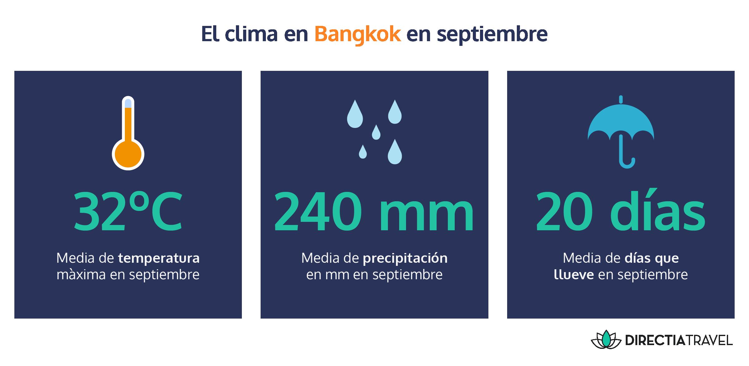 El Clima En Tailandia En Septiembre Directia Travel